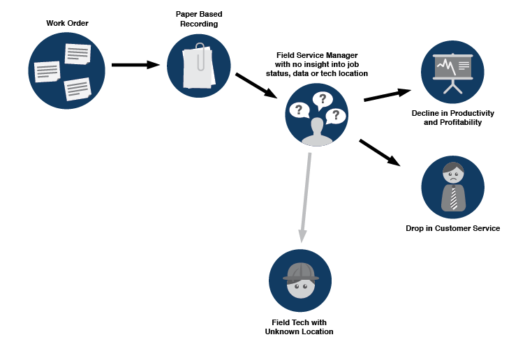 pre_mobile_field_organization_process_diagram.png