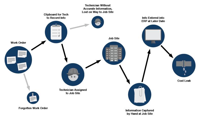 pre_mobile_field_technician_process_diagram.png
